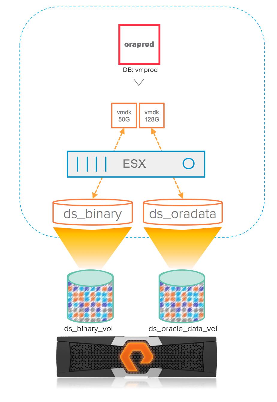 Oracle database cloning using VVols   Pure Storage Blog